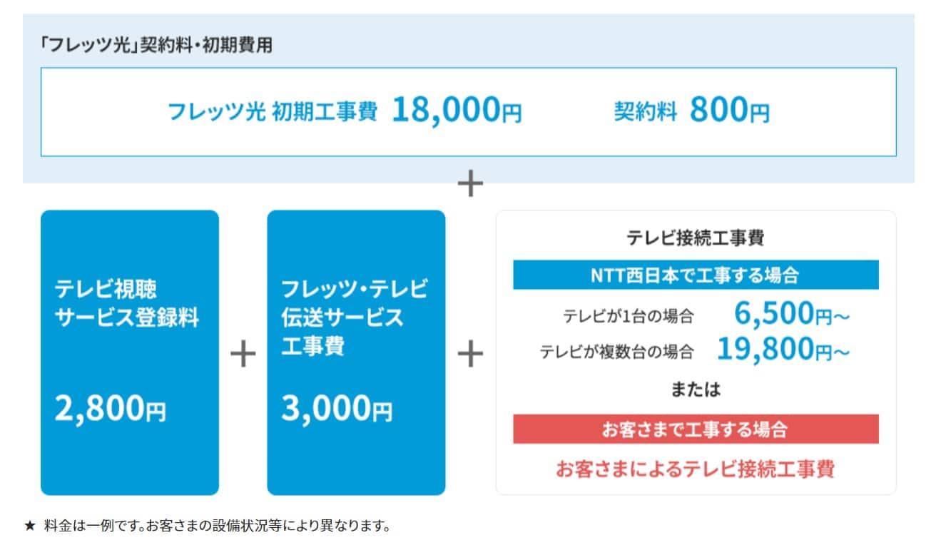 フレッツ光テレビ工事費(新規契約同時申込)