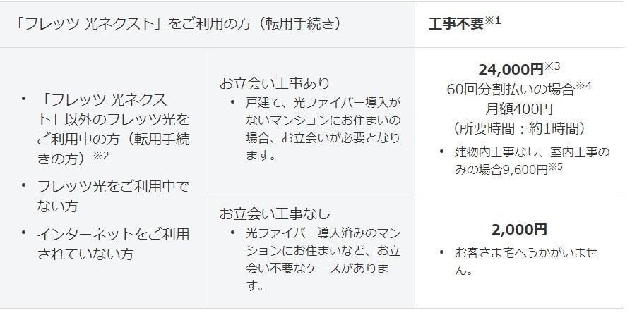 ソフトバンク光初期工事費用(転用の場合)