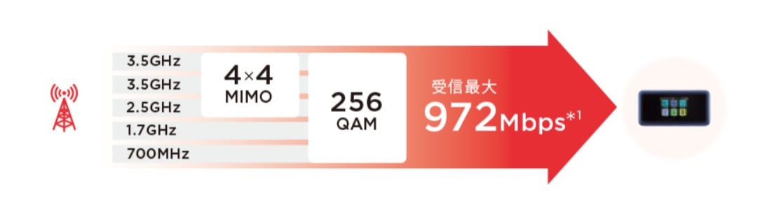 Pocket WiFi 801HW 速度スペック