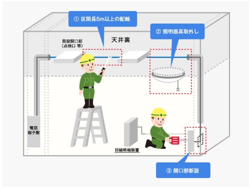 配線ルート構築工事のイメージ
