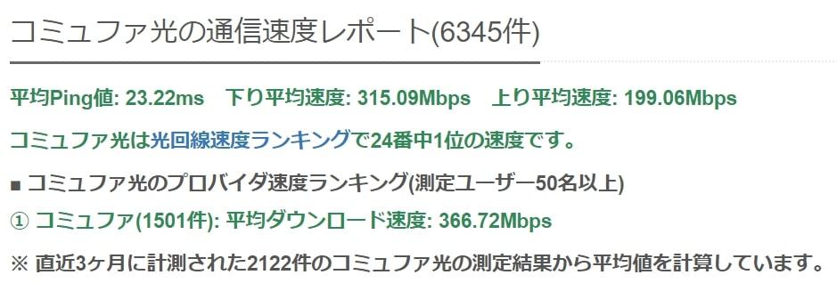 コミュファ光の平均通信速度