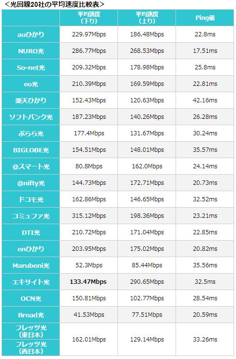 光回線20社の平均速度比較表