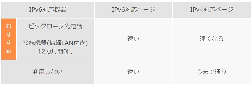 ビッグローブ光のIPv6対応