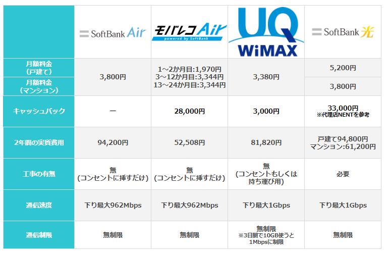 SoftbankAirと他社回線の比較