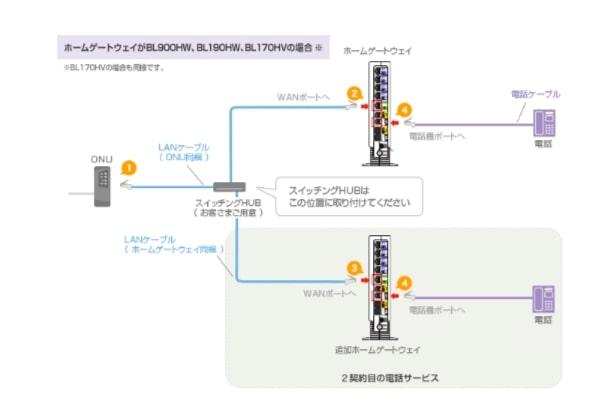 ひかり電話2台の接続方法