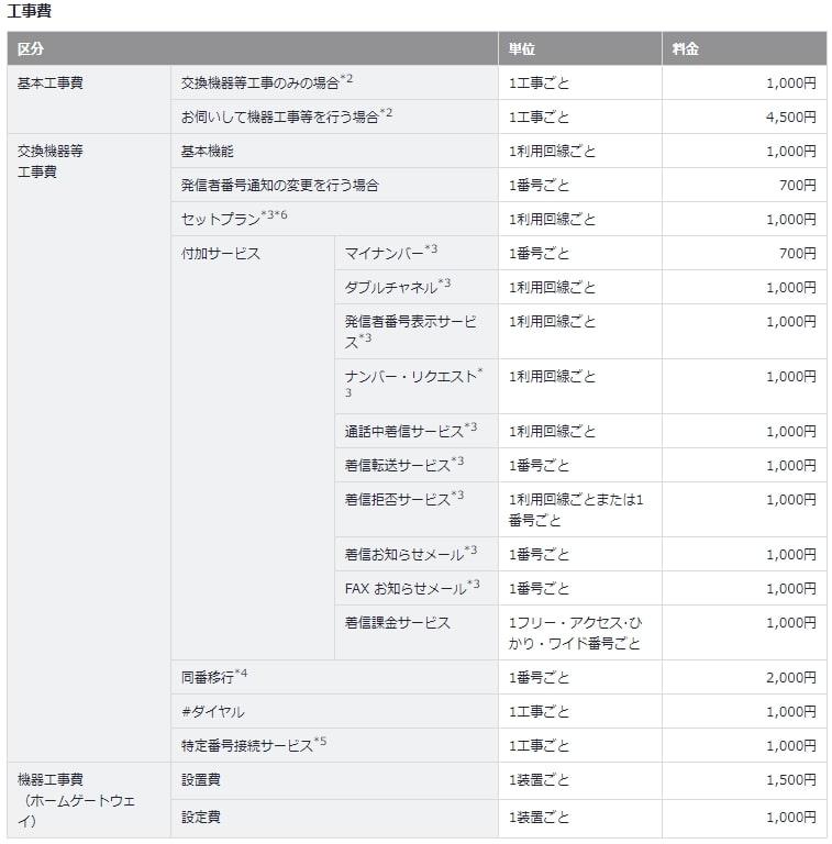 So-net光電話の工事費用一覧