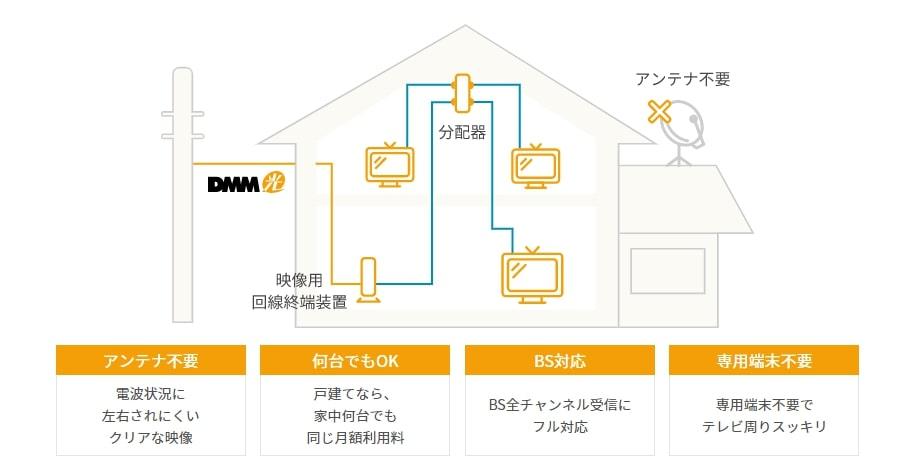 DMM光テレビサービスの仕組み