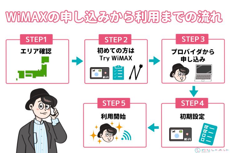 WiMAXの申し込みから利用までの流れ