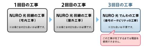nuro光とnuro光でんわの工事の流れ