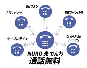 通話料金が無料になる電話サービス