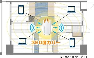 ホームルーターの高感度アンテナのイメージ
