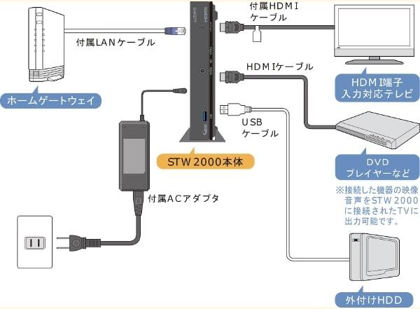 auひかりテレビの接続方法