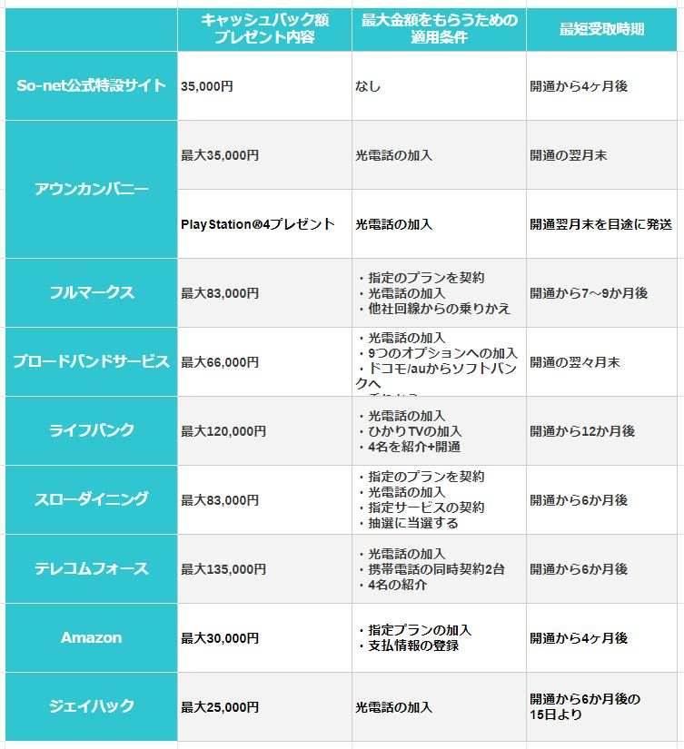 NURO光の代理店キャンペーン比較