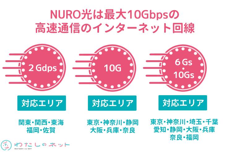 NURO光の速度プラン