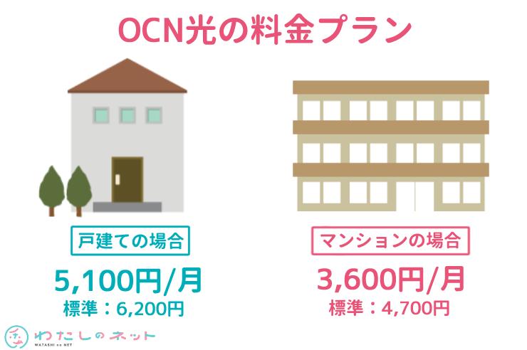 OCN光の料金プラン