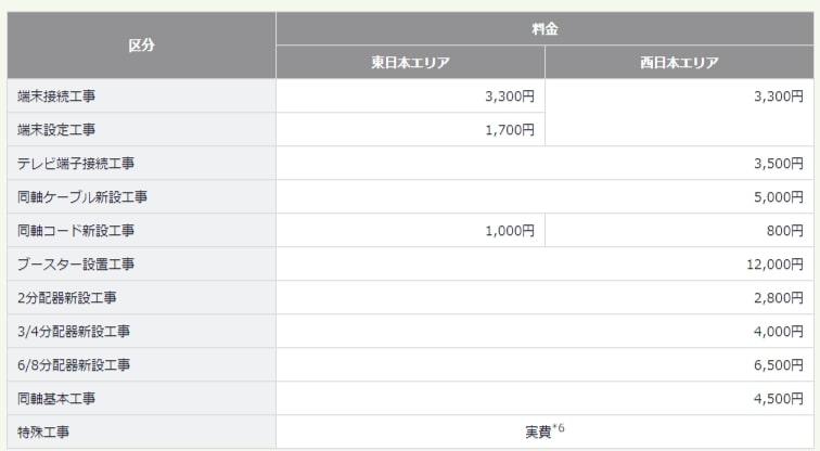 So-net光テレビのオプション工事費用一覧