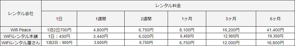 ポケットWi-Fiのレンタル料金比較