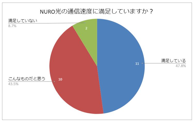NURO光の通信速度に関する質問