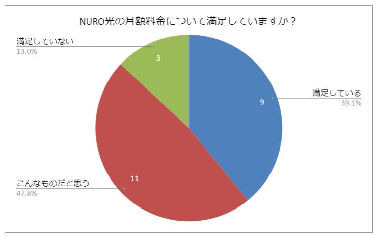 NURO光の月額料金に関する質問