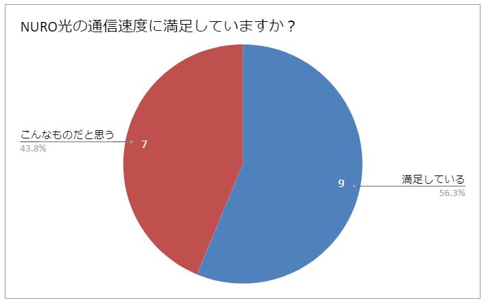 NURO光の満足度に関する円グラフ