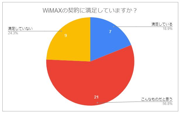 WiMAX契約の満足度