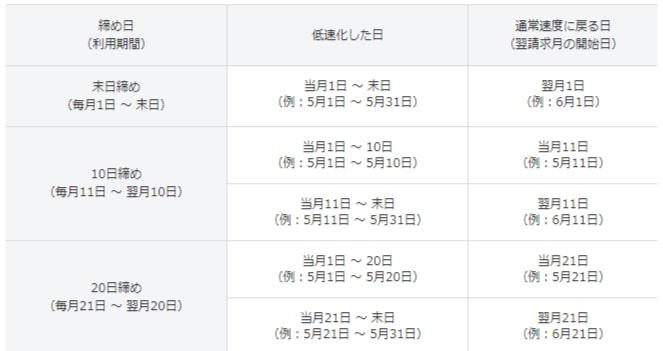 Softbankの請求月末一覧