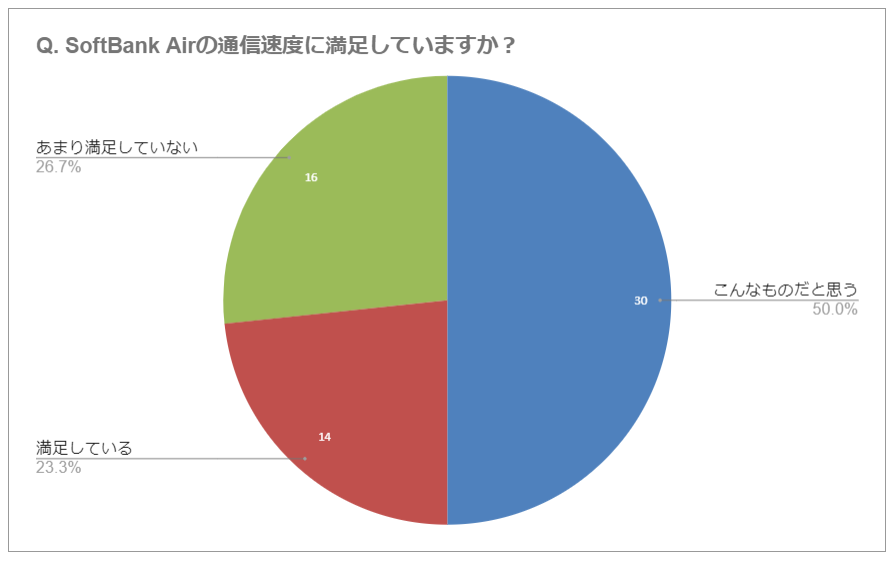 SoftbankAirの満足度に関するアンケート