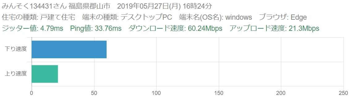 ソフトバンクエアーの速度評判2