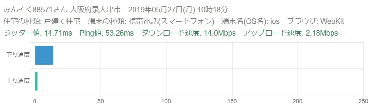 ソフトバンクエアーの速度評判3