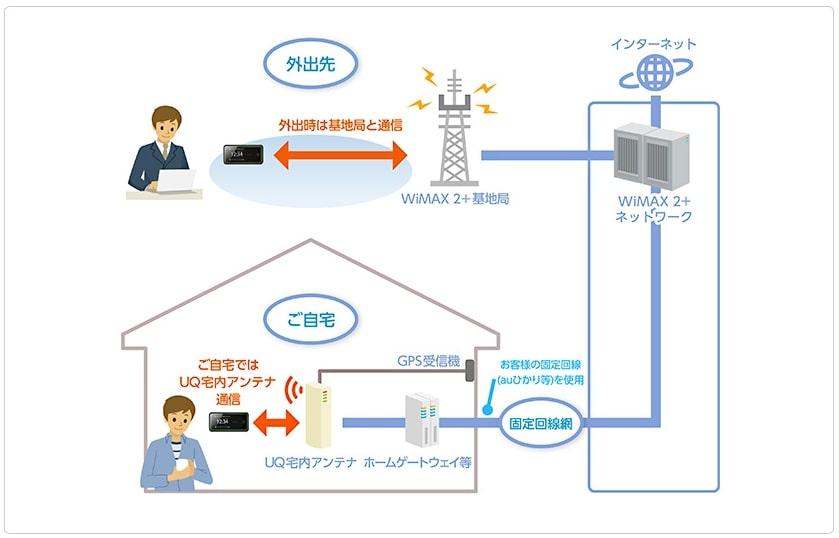 UQ宅内アンテナの接続図