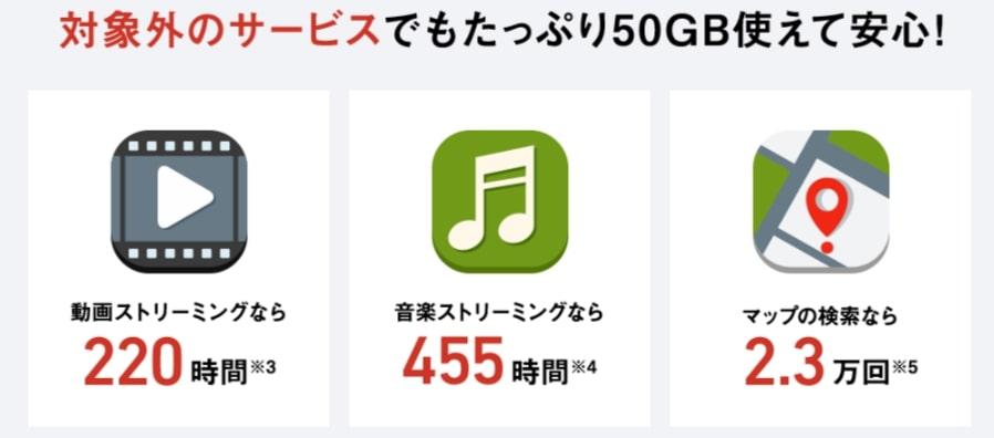 データ通信量50GBの目安