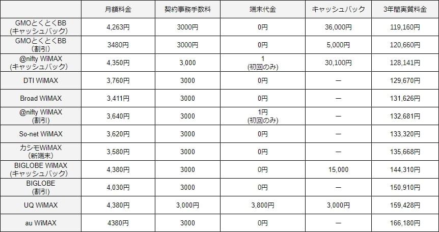 WiMAXの実質費用比較