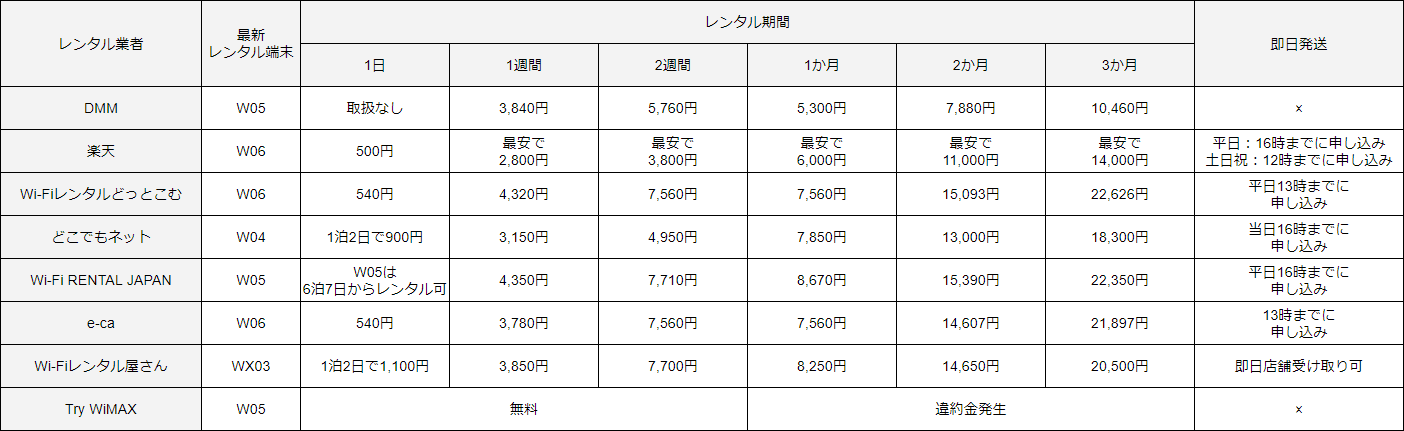 WiMAXレンタル業者の料金比較