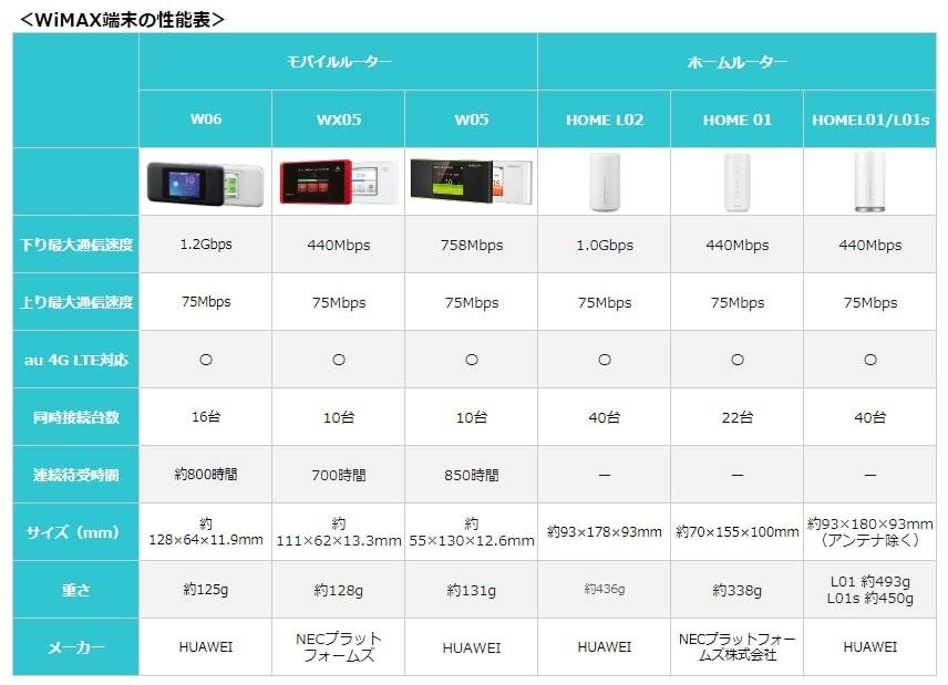 WiMAX端末の性能表