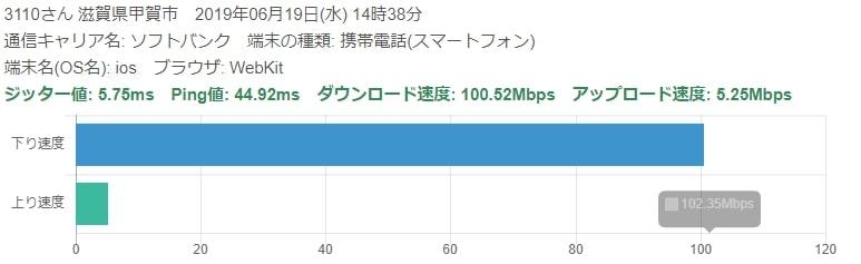 ワイモバイル速度評判1