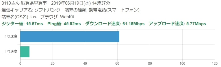 ワイモバイル速度評判2