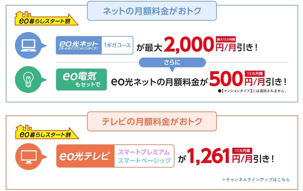 eo光月額料金割引キャンペーン