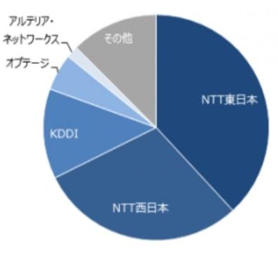 回線事業者加入者数のグラフ