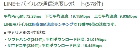 LINEモバイル平均速度