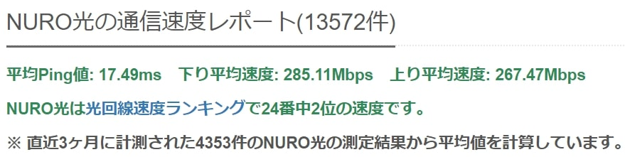 NURO光の平均通信速度