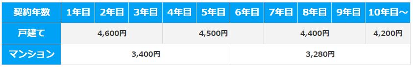 ピカラ光_ステップ3_契約年数ごとの月額