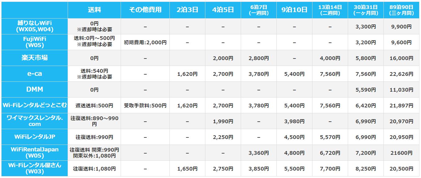 モバイルルーターレンタルサービス各社の料金比較