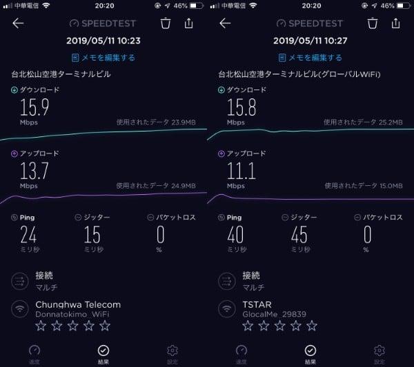速度測定結果 台北松山空港