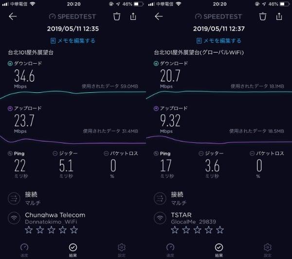 速度測定結果 台北101