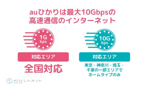 auひかりは最大10Gbpsの高速通信のインターネット