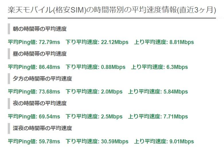 時間帯別 楽天モバイル(格安SIM)の速度測定結果(実測値)