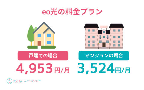 eo光の月額料金プランの説明