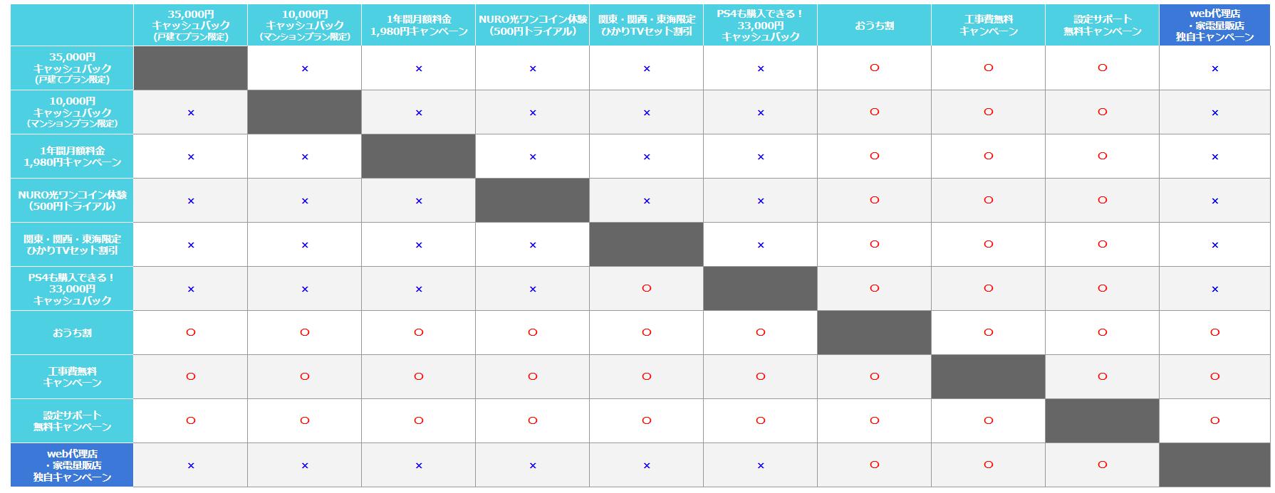 NURO光キャッシュバック 併用比較表