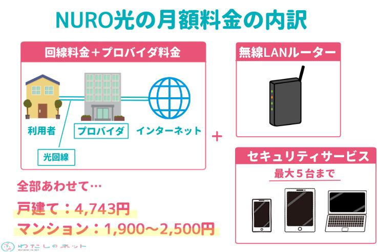 NURO光の料金の仕組み