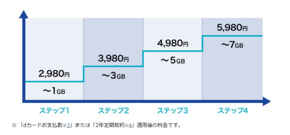 ギガライト - 料金・割引 - NTTドコモ